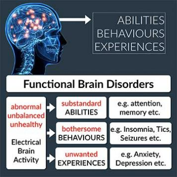 Functional Brain Disorders Explained Slide