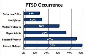 PTSD Treatment Gold Coast Abuse