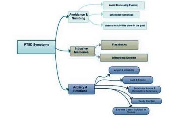 PTSD Treatment Gold Coast Symptoms