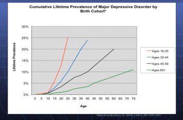 Depression Treatment Gold Coast Epidemic